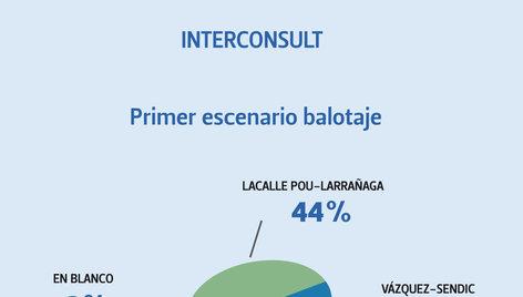 Balotaje según Interconsult