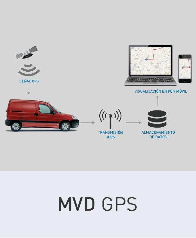 imagen del contenido MVD GPS
