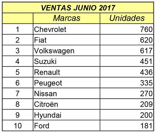 Ventas autos junio 2017