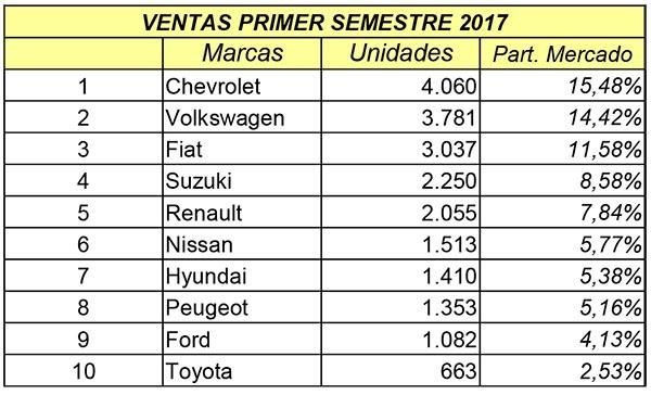 Ventas autos semestre 1 2017