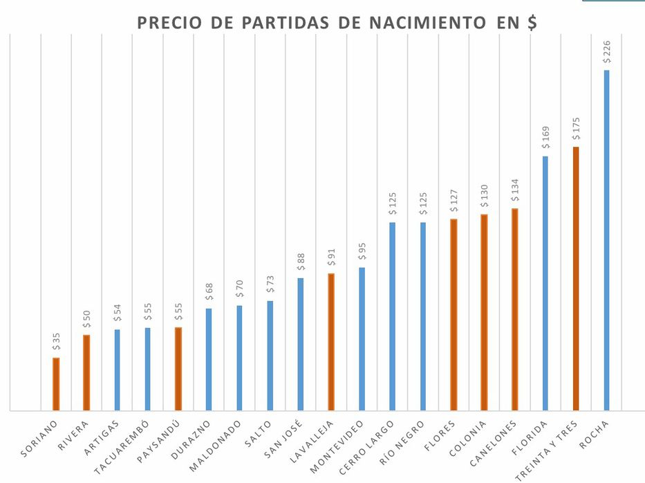 Precios en partidas de nacimiento varían de 35 a 226 pesos