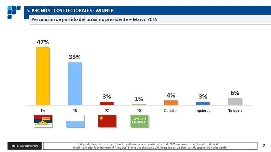 Resultado de imagen para foto de las elecciones de uruguay