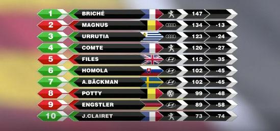 TCR tabla de posiciones
