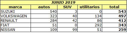 ventas junio 2019