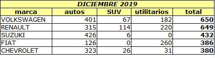 Ventas 2019