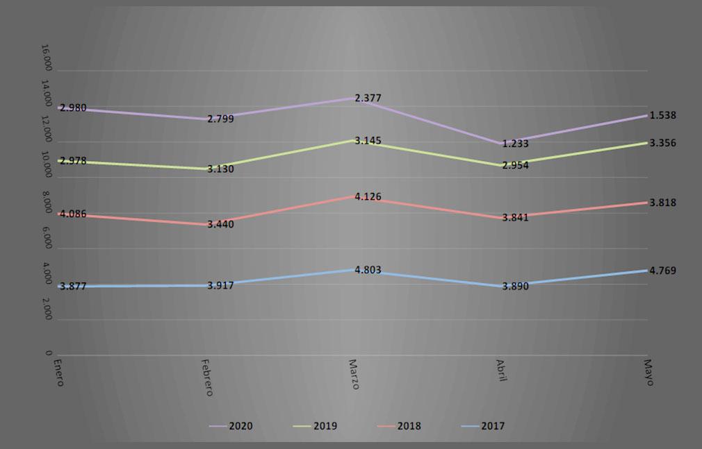 Comparativo ventas de autos en ROU