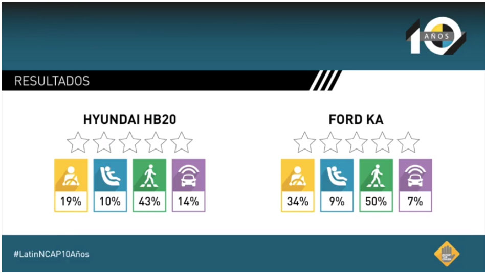 Resumen Ford Ka y Hyundai HB20