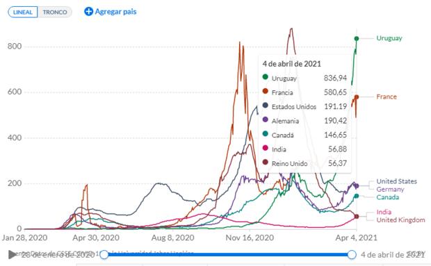 Foto: captura de pantalla a Our World In Data